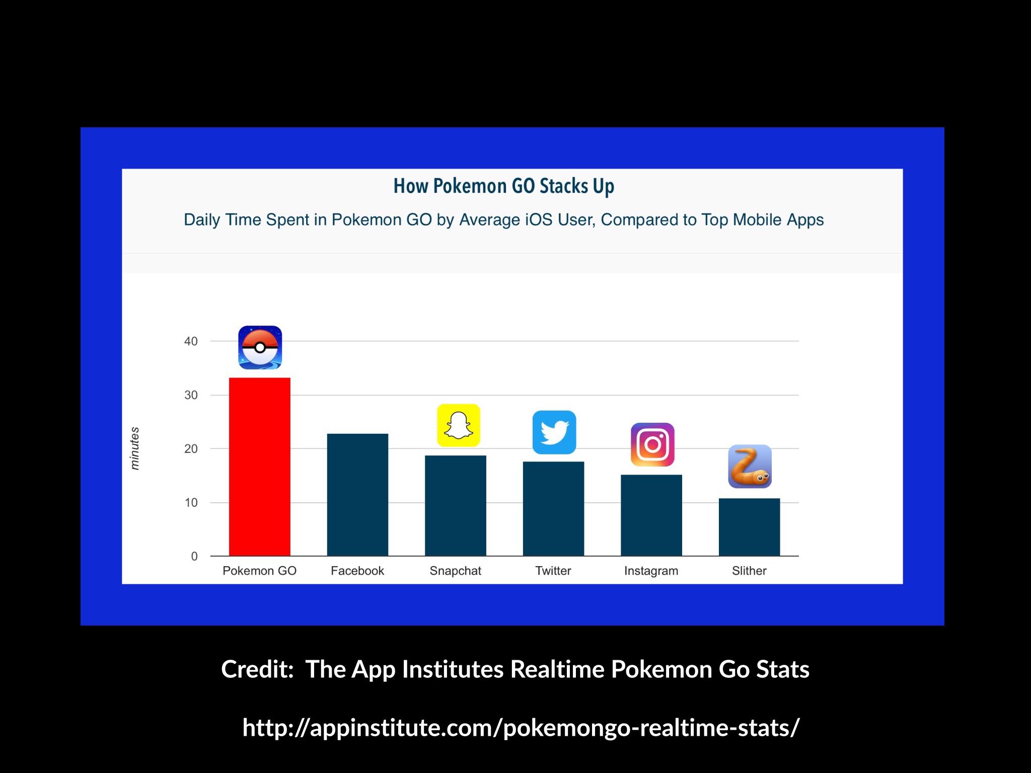 Realtime Pokemon GO Statistics by App Institute | vsatips