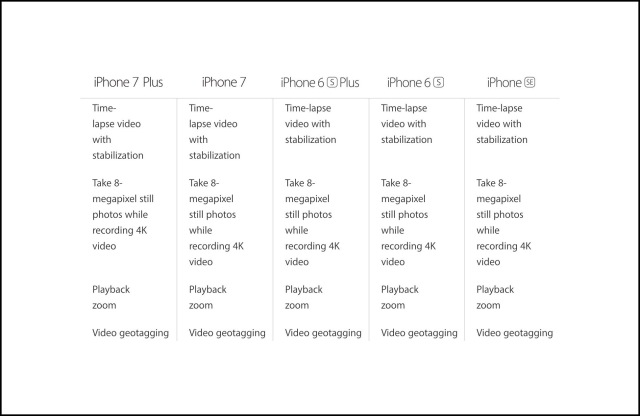 Apple's Comparison of Video Cameras