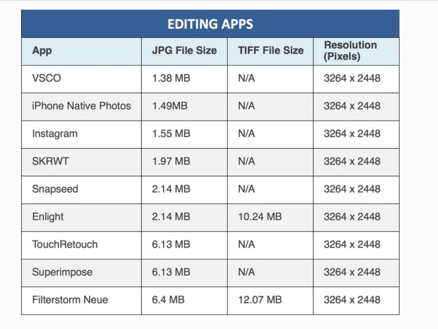 Chart of Photo App Resolutions