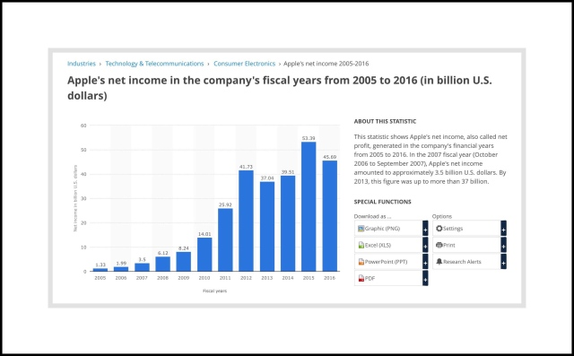 Apple's Net Annual Income from 2005 to 2016